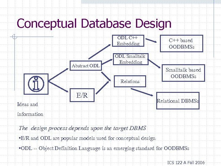Conceptual Database Design ODL C++ Embedding Abstract ODL C++ based OODBMSs ODL Smalltalk Embedding