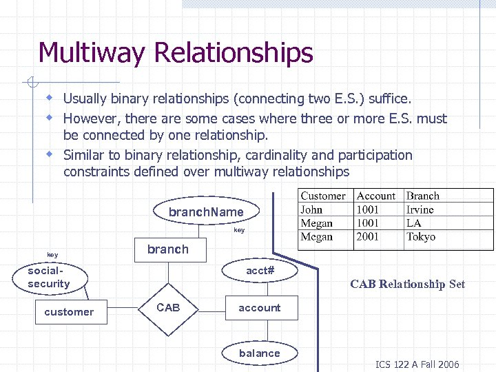 Multiway Relationships w Usually binary relationships (connecting two E. S. ) suffice. w However,