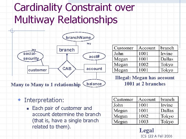 Cardinality Constraint over Multiway Relationships branch. Name key socialsecurity customer branch acct# CAB Many
