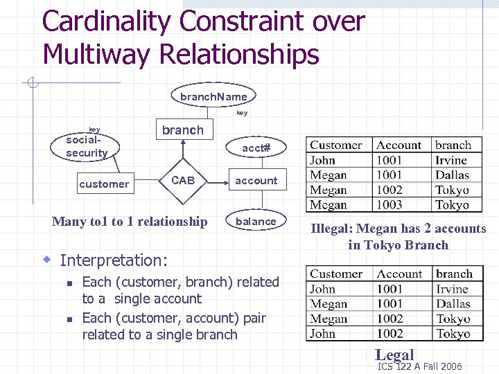 Cardinality Constraint over Multiway Relationships branch. Name key socialsecurity branch customer acct# CAB Many