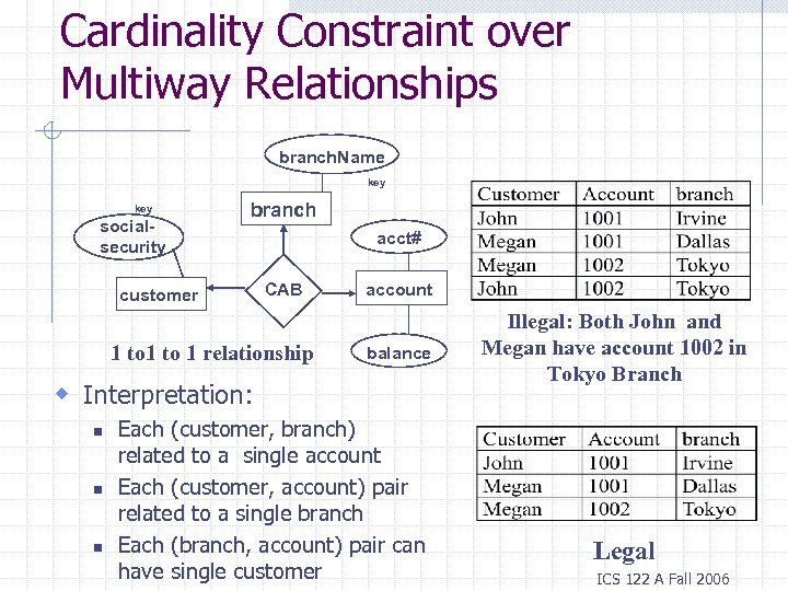 Cardinality Constraint over Multiway Relationships branch. Name key socialsecurity branch customer acct# CAB 1