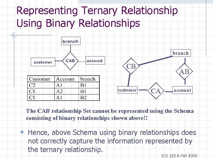 Representing Ternary Relationship Using Binary Relationships branch customer CAB account CB customer AB CA
