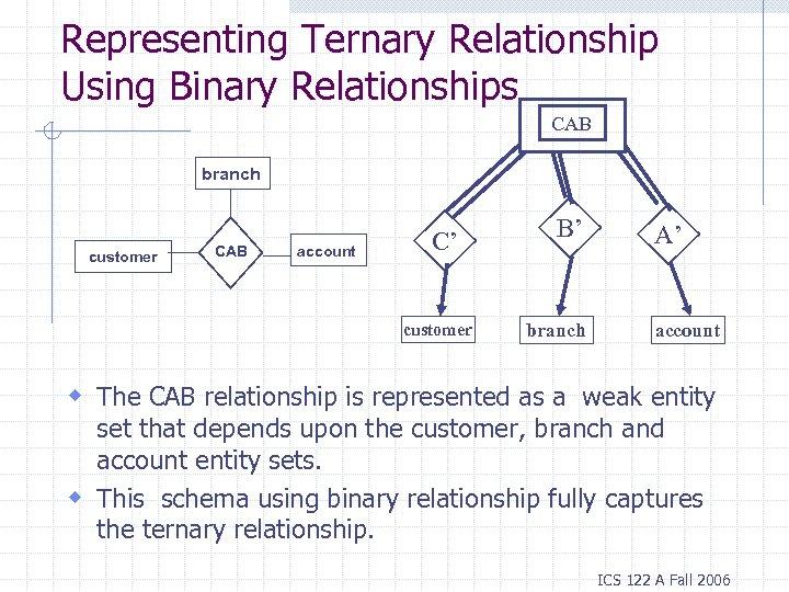 Representing Ternary Relationship Using Binary Relationships CAB branch customer CAB account C' customer B'
