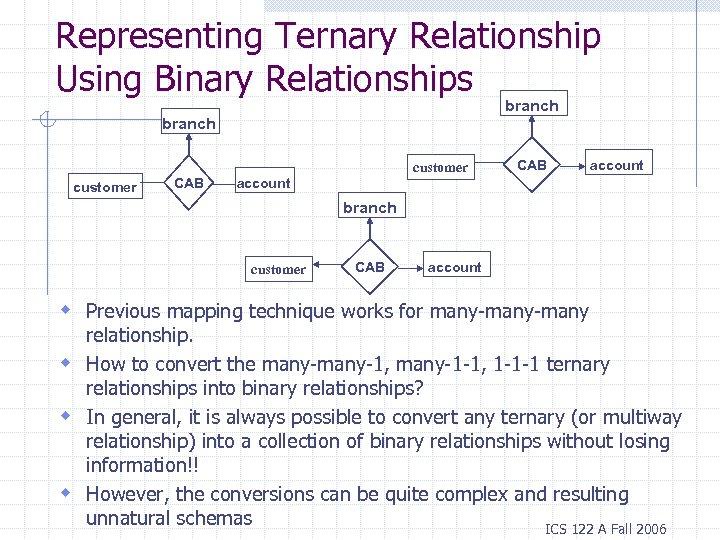 Representing Ternary Relationship Using Binary Relationships branch customer CAB account branch customer CAB account
