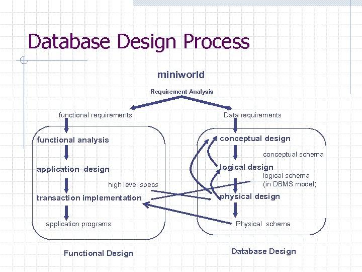 Database Design Process miniworld Requirement Analysis functional requirements functional analysis Data requirements conceptual design
