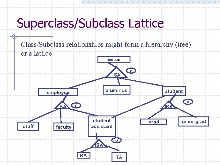 Superclass/Subclass Lattice Class/Subclass relationships might form a hierarchy (tree) or a lattice person ISA