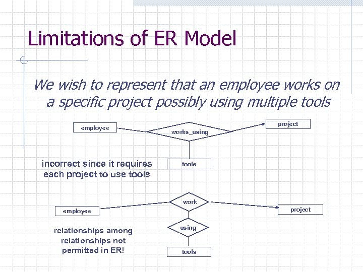Limitations of ER Model We wish to represent that an employee works on a