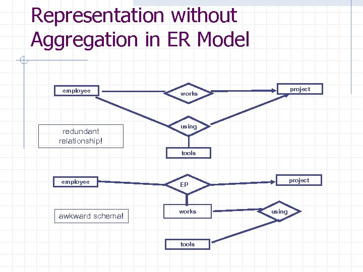 Representation without Aggregation in ER Model employee redundant relationship! project works using tools employee