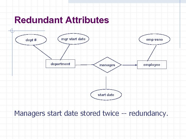 Redundant Attributes dept # mgr start date department emp ssno manages employee start date