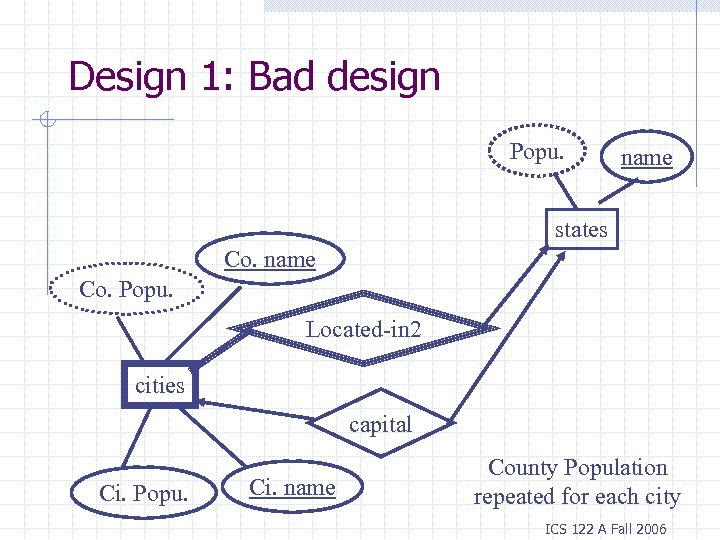 Design 1: Bad design Popu. name states Co. name Co. Popu. Located-in 2 cities