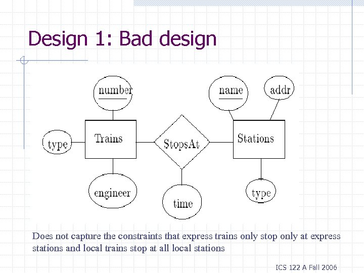 Design 1: Bad design Does not capture the constraints that express trains only stop