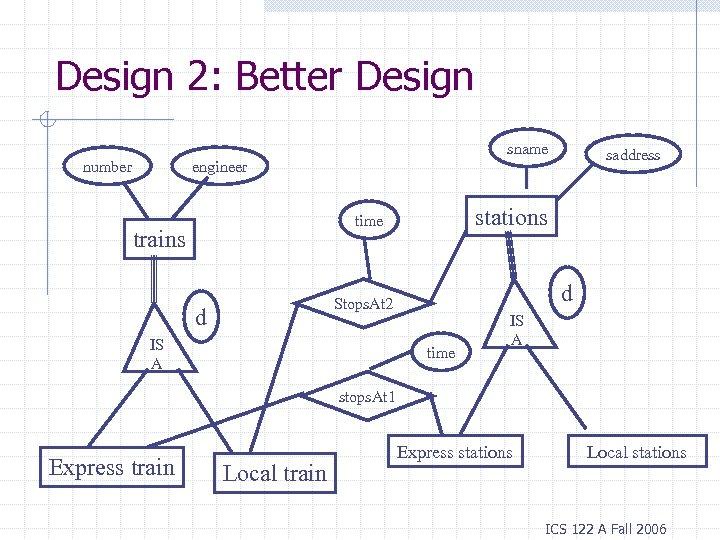 Design 2: Better Design sname number saddress engineer stations time trains d Stops. At