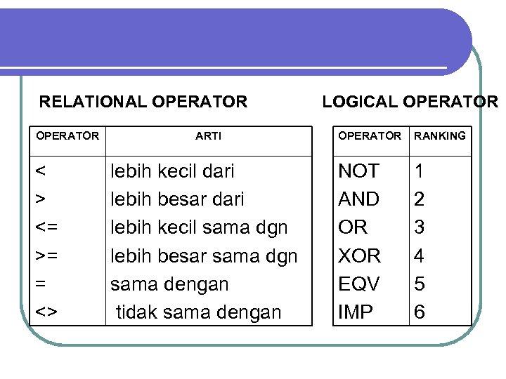 RELATIONAL OPERATOR < > <= >= = <> ARTI lebih kecil dari lebih besar