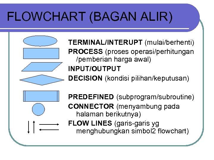 FLOWCHART (BAGAN ALIR) TERMINAL/INTERUPT (mulai/berhenti) PROCESS (proses operasi/perhitungan /pemberian harga awal) INPUT/OUTPUT DECISION (kondisi