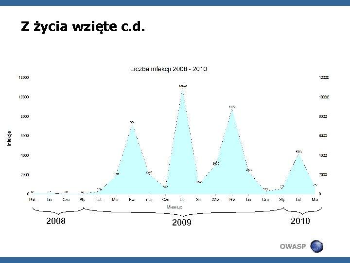 Z życia wzięte c. d. 2008 2009 2010 OWASP