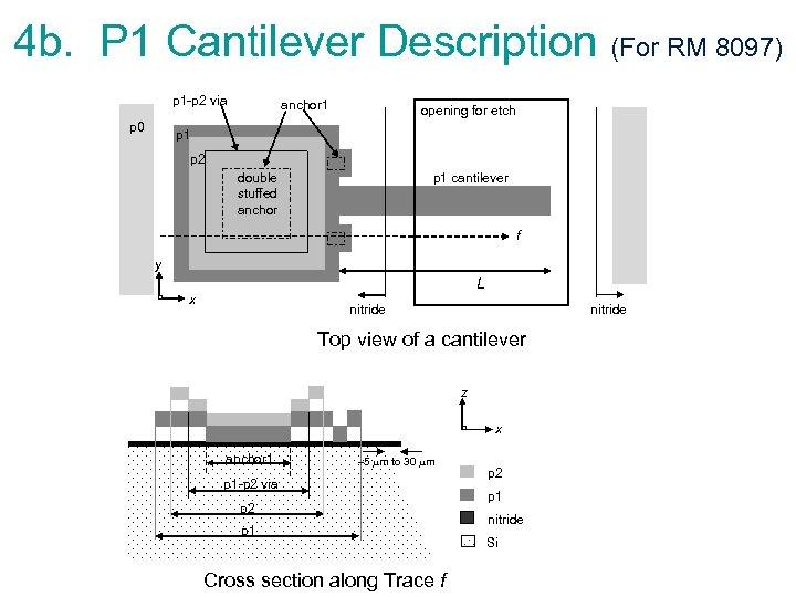 4 b. P 1 Cantilever Description (For RM 8097) p 1 -p 2 via