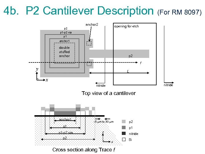 4 b. P 2 Cantilever Description (For RM 8097) anchor 2 opening for etch