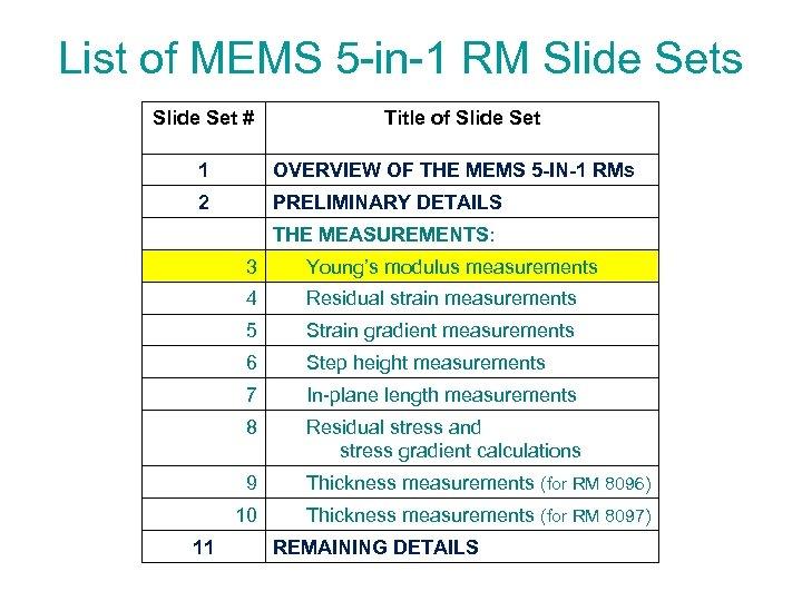 List of MEMS 5 -in-1 RM Slide Sets Slide Set # Title of Slide
