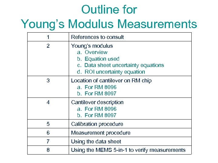 Outline for Young's Modulus Measurements 1 References to consult 2 Young's modulus a. Overview