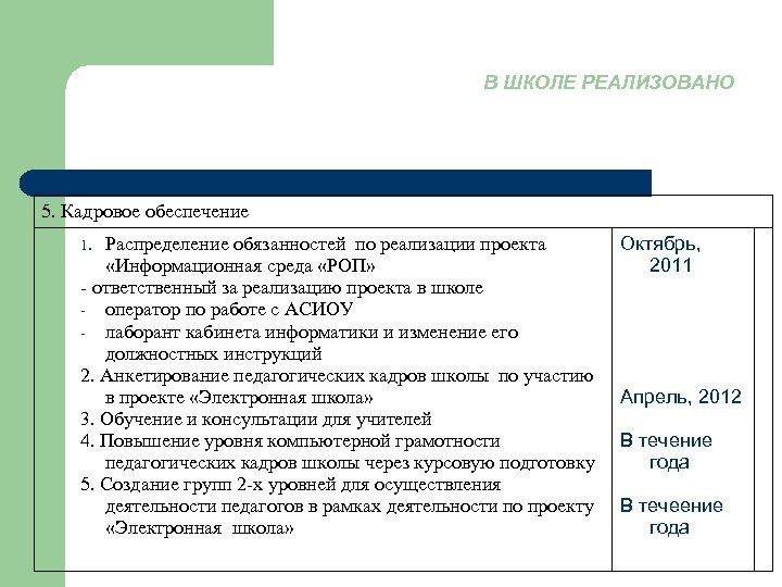 В ШКОЛЕ РЕАЛИЗОВАНО 5. Кадровое обеспечение Распределение обязанностей по реализации проекта «Информационная среда «РОП»