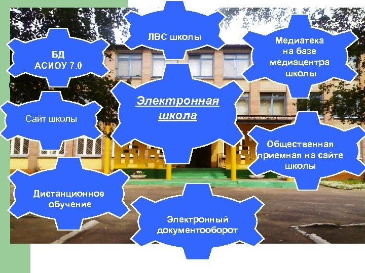 ЛВС школы БД АСИОУ 7. 0 Сайт школы Медиатека на базе медиацентра О школе
