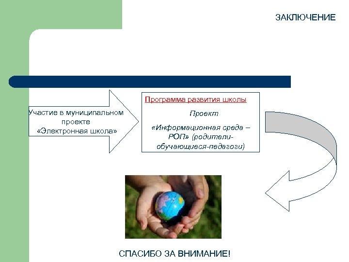 ЗАКЛЮЧЕНИЕ Программа развития школы Участие в муниципальном проекте «Электронная школа» Проект «Информационная среда –