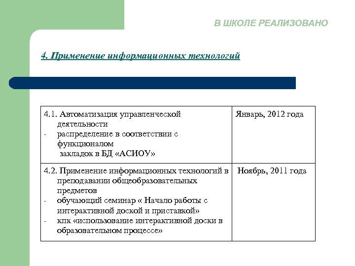 В ШКОЛЕ РЕАЛИЗОВАНО 4. Применение информационных технологий 4. 1. Автоматизация управленческой деятельности распределение в