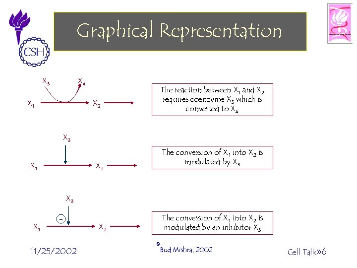 Graphical Representation X 3 X 4 X 2 X 1 The reaction between X