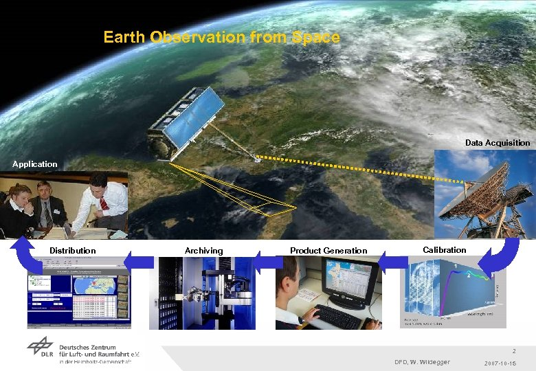 Earth Observation from Space Data Acquisition Application Distribution Archiving Product Generation Calibration 2 Folie