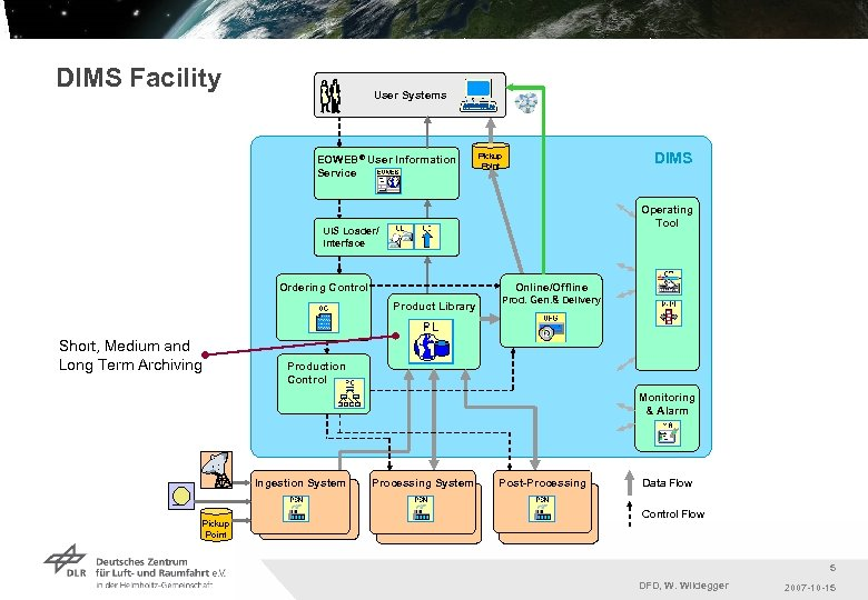 DIMS Facility User Systems EOWEB® User Information Service DIMS Pickup Point Operating Tool UIS