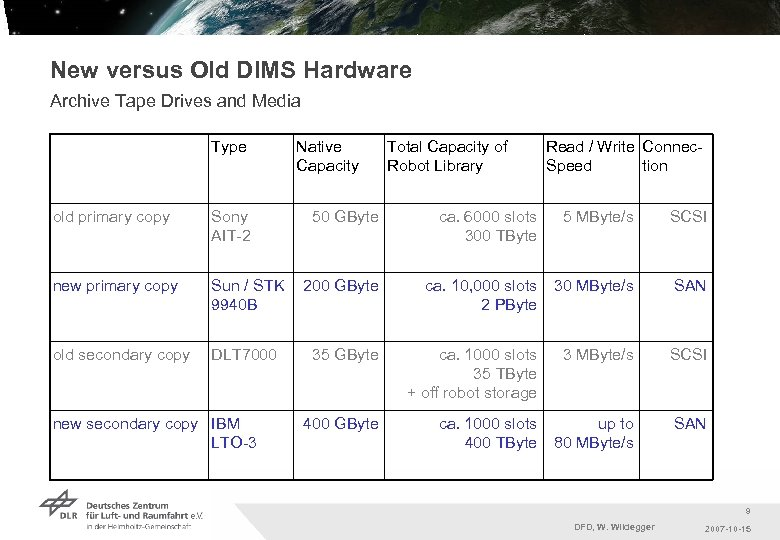 New versus Old DIMS Hardware Archive Tape Drives and Media Type old primary copy