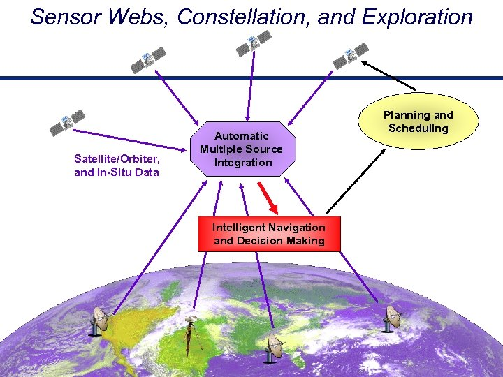 Sensor Webs, Constellation, and Exploration Satellite/Orbiter, and In-Situ Data Automatic Multiple Source Integration Planning