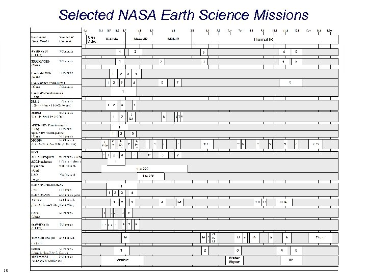 Selected NASA Earth Science Missions 10 Tools and Methods for Image Registration, CVPR, June