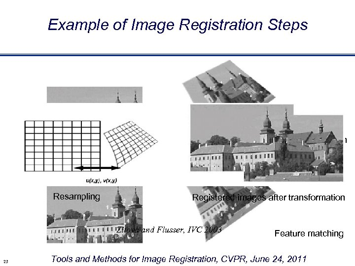 Example of Image Registration Steps Feature extraction Resampling Registered images after transformation Zitová and