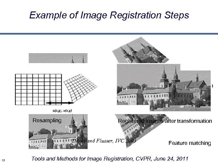 Example of Image Registration Steps Feature extraction Resampling Registered images after transformation Zitová and