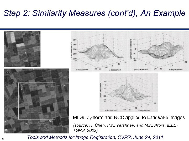 Step 2: Similarity Measures (cont'd), An Example MI vs. L 2 -norm and NCC