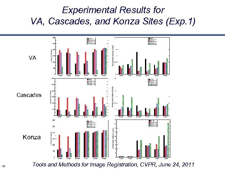 Experimental Results for VA, Cascades, and Konza Sites (Exp. 1) VA Cascades Konza 43