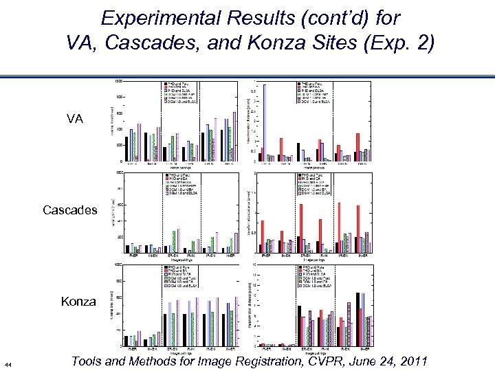 Experimental Results (cont'd) for VA, Cascades, and Konza Sites (Exp. 2) VA Cascades Konza