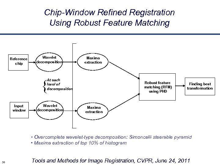 Chip-Window Refined Registration Using Robust Feature Matching Reference chip Wavelet decomposition Maxima extraction {