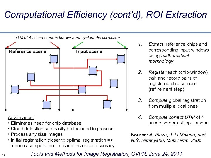 Computational Efficiency (cont'd), ROI Extraction UTM of 4 scene corners known from systematic correction