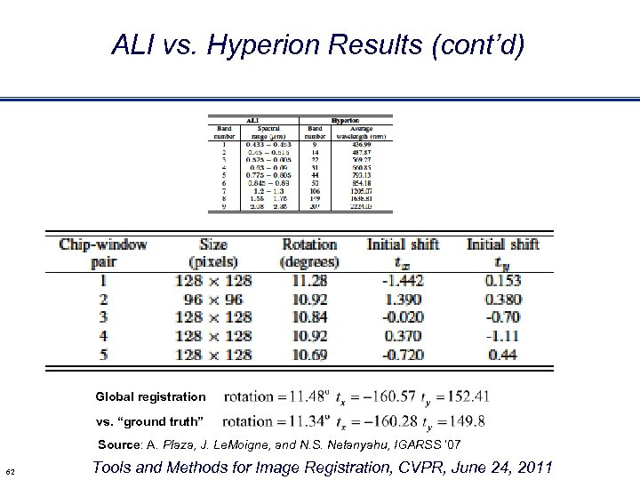 """ALI vs. Hyperion Results (cont'd) Global registration vs. """"ground truth"""" Source: A. Plaza, J."""