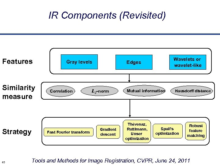 IR Components (Revisited) Features Similarity measure Strategy 65 Gray levels Correlation Fast Fourier transform