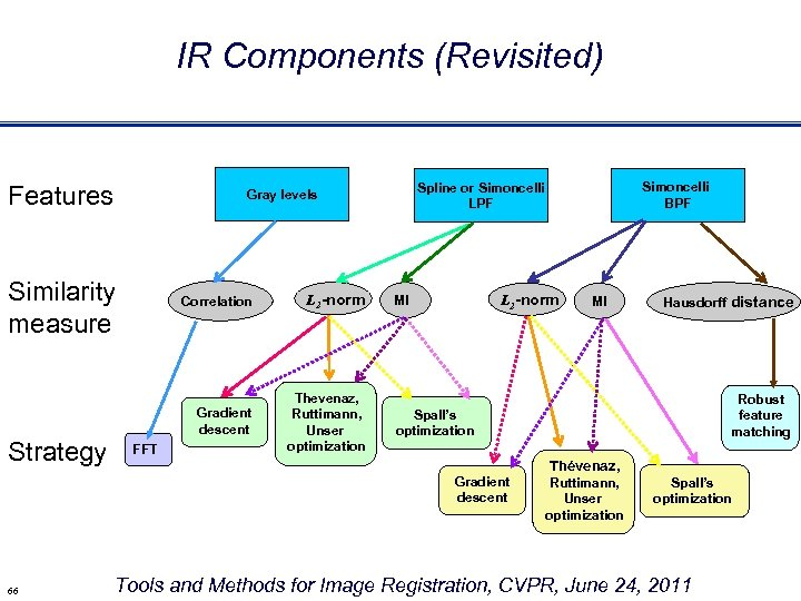 IR Components (Revisited) Features Similarity measure FFT L 2 -norm Gradient descent Strategy Correlation