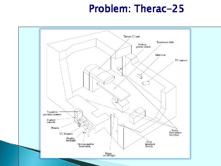 Problem: Therac-25