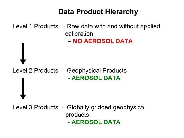Data Product Hierarchy Level 1 Products - Raw data with and without applied calibration.