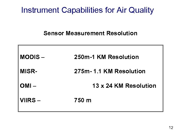 Instrument Capabilities for Air Quality Sensor Measurement Resolution MODIS – 250 m-1 KM Resolution