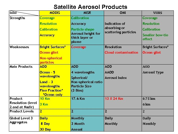 Satellite Aerosol Products In. I Strengths MODIS MISR Coverage Calibration Resolution Accuracy Calibration Particle