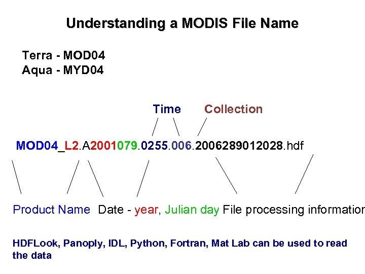Understanding a MODIS File Name Terra - MOD 04 Aqua - MYD 04 Time