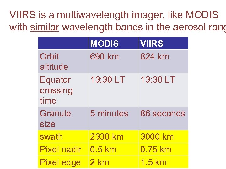 VIIRS is a multiwavelength imager, like MODIS with similar wavelength bands in the aerosol