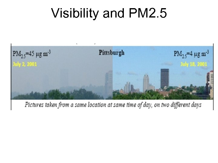 Visibility and PM 2. 5